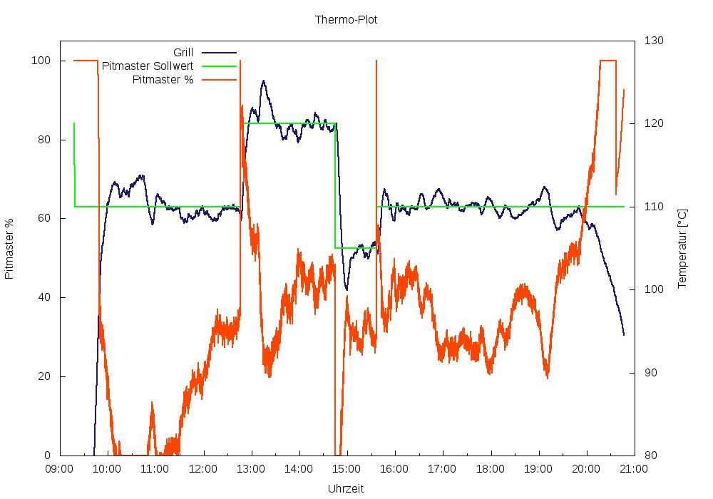 2018-09-18_20:46_temperaturkurve.png
