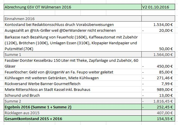 Abrechnung WÜM 2016 V2.JPG