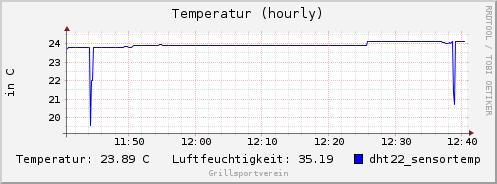 dht22_sensortemp-hourly.png
