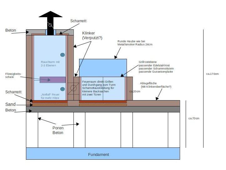 bau eines gemauerten allesk nners der wahnsinn beginnt grillforum und bbq www. Black Bedroom Furniture Sets. Home Design Ideas