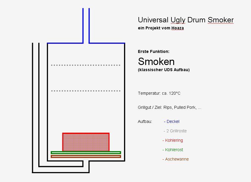 Hoaza_Universal_UDS_Smoken.JPG