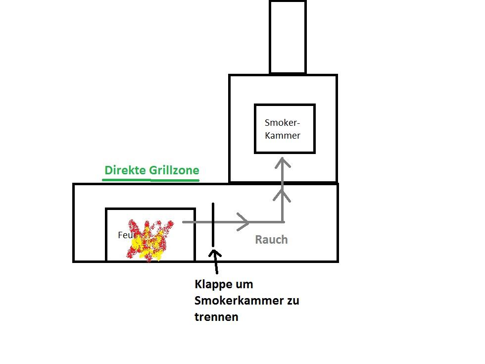 gemauerte grill smoker steinbackofen kombinatio grillforum und bbq. Black Bedroom Furniture Sets. Home Design Ideas