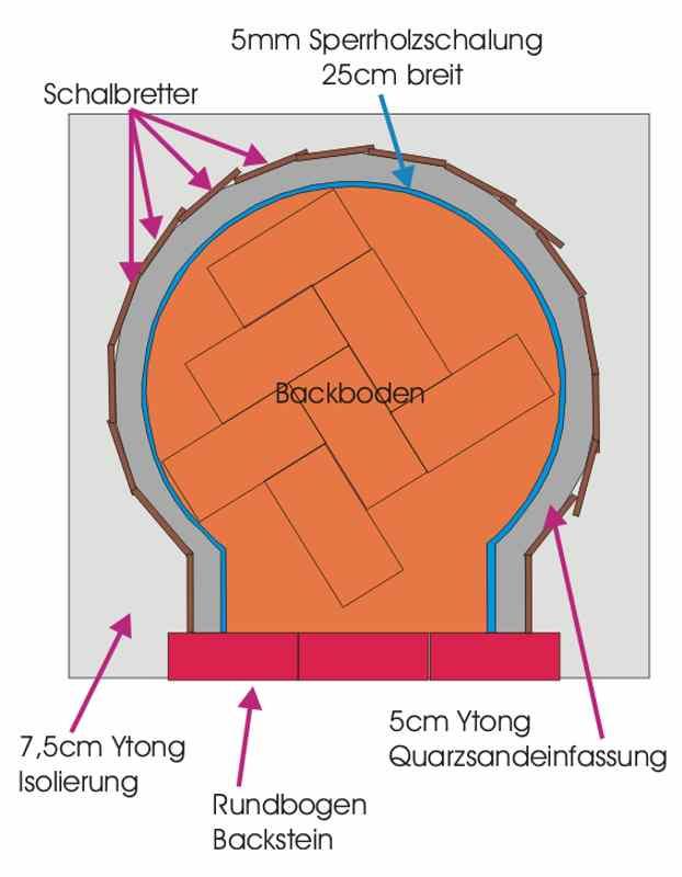 pizzaofen selbstbau risse in der au enh lle seite 2. Black Bedroom Furniture Sets. Home Design Ideas