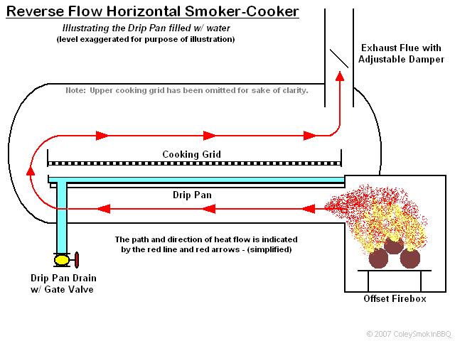 Reverse Flow Smoker? | Grillforum und BBQ - www ... Barrel Vault Diagram