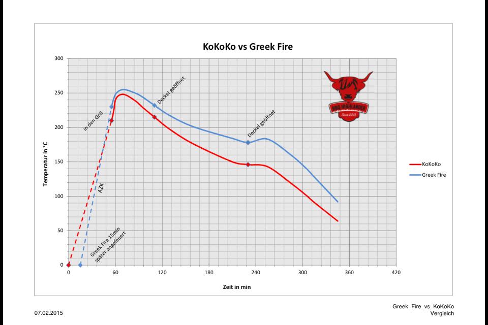 Testvergleich Greek Fire vs KOKOKO.PNG