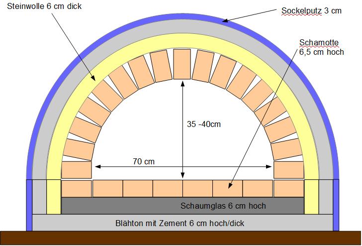 tunnel oder kuppel grillforum und bbq. Black Bedroom Furniture Sets. Home Design Ideas