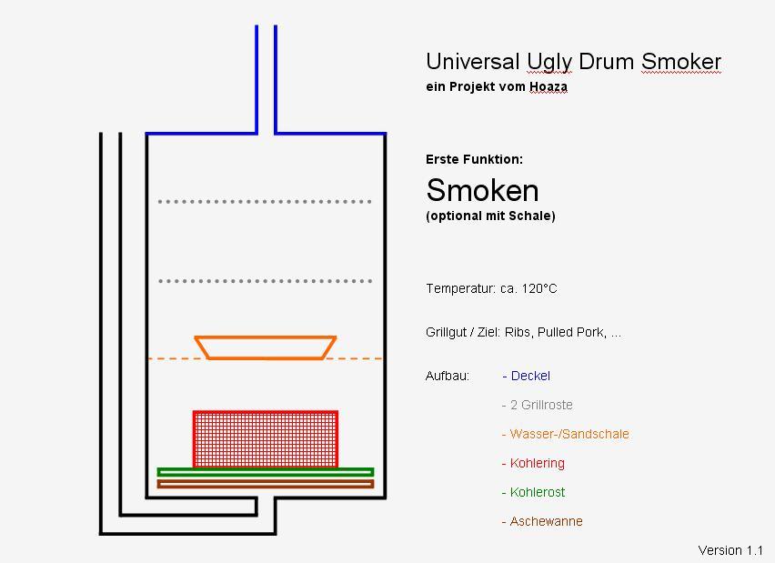 Universal UDS 067 Aufbau Smoken.JPG