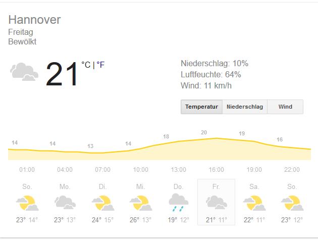 Wetteraussicht.PNG